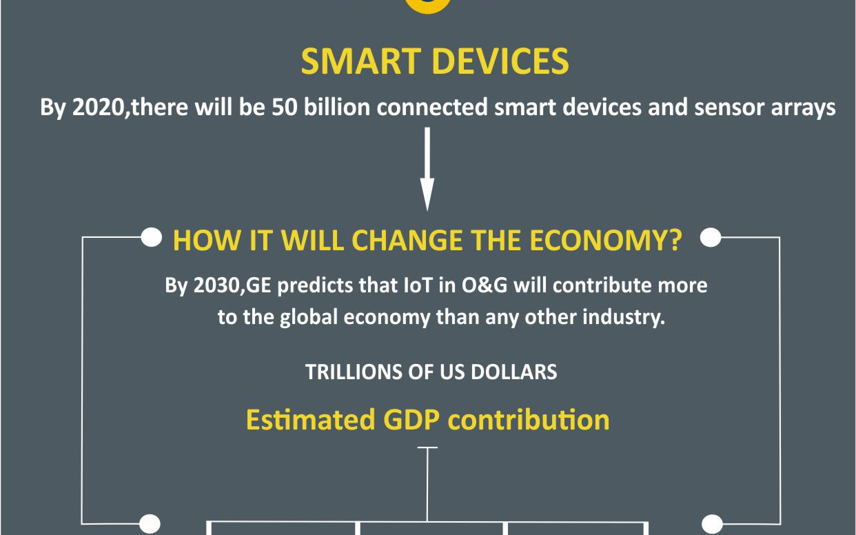 IoT Oil and Gas: The Next Economic Revolution [Infographic