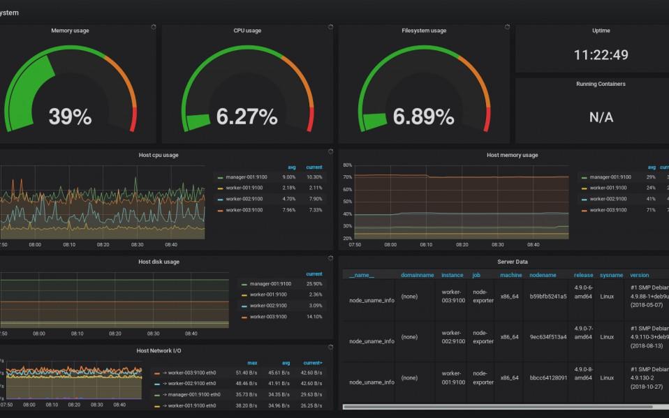 Monitoring Docker Swarm