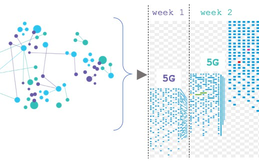Image of article '5G Experience in an Epidemic of Market Uncertainty'