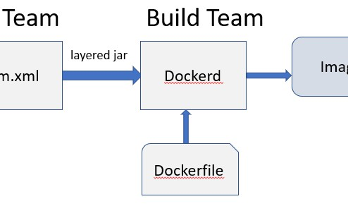 Two Ways to Dockerize Spring Boot Applications