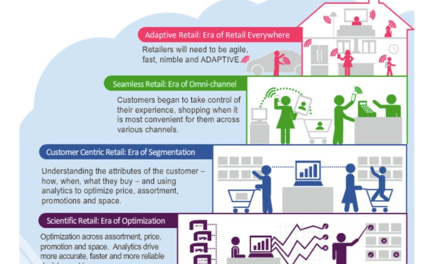 Future Retail: A Business and Technical Architecture - RapidAPI