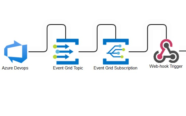 Getting Started With Azure Event Grid Viewer