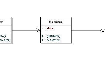 Memento Pattern Tutorial With Java Examples Dzone Java