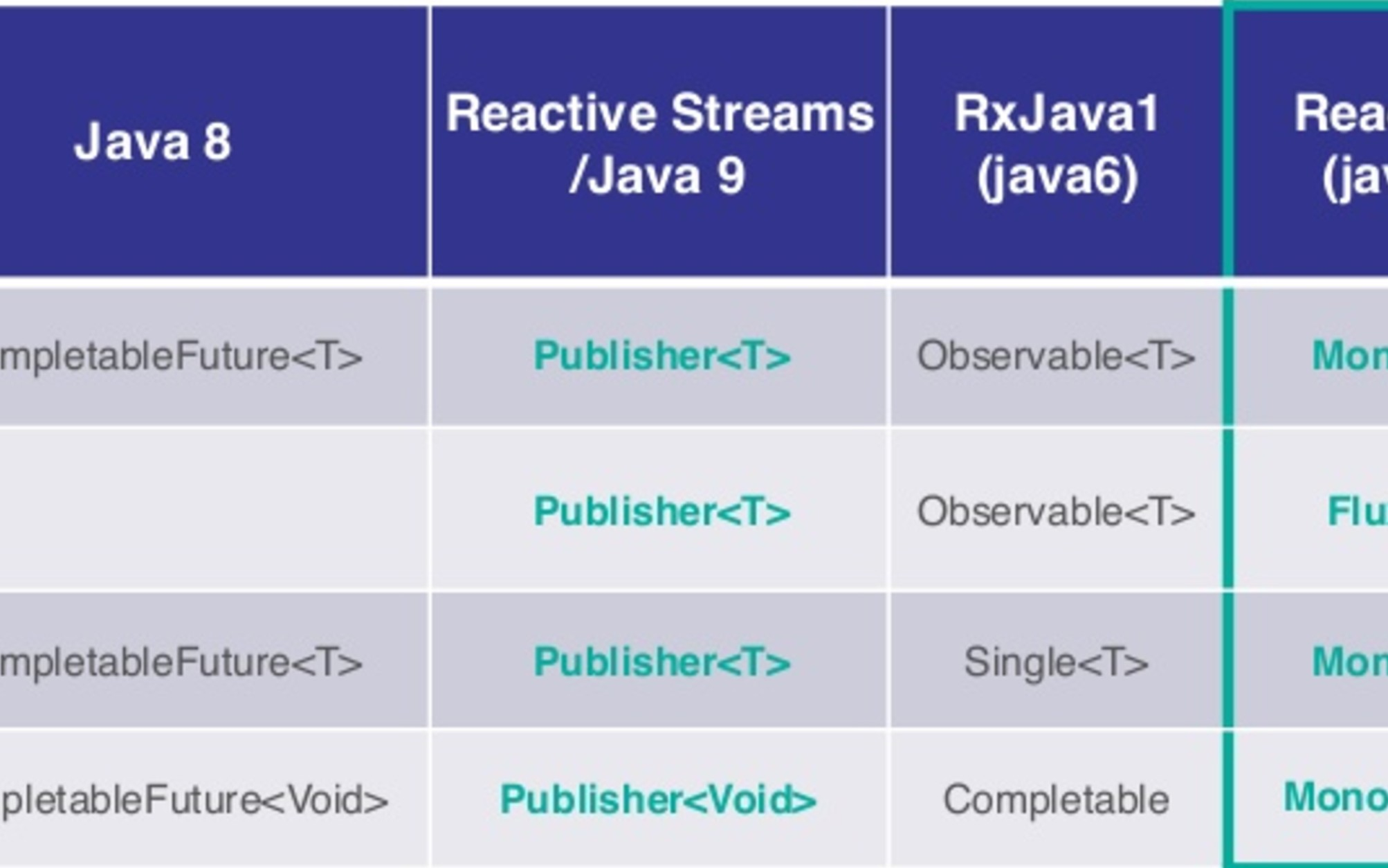 Functional And Reactive Spring With Reactor Netflix Oss Dzone Java Table Highlights The Features For Different Types Of Circuit Breakers