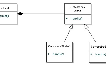 State Pattern Tutorial with Java Examples