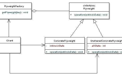 Design Patterns In Java With Examples Video Tutorial