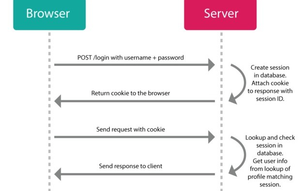 JWT (JSON Web Tokens) Are Better Than Session Cookies