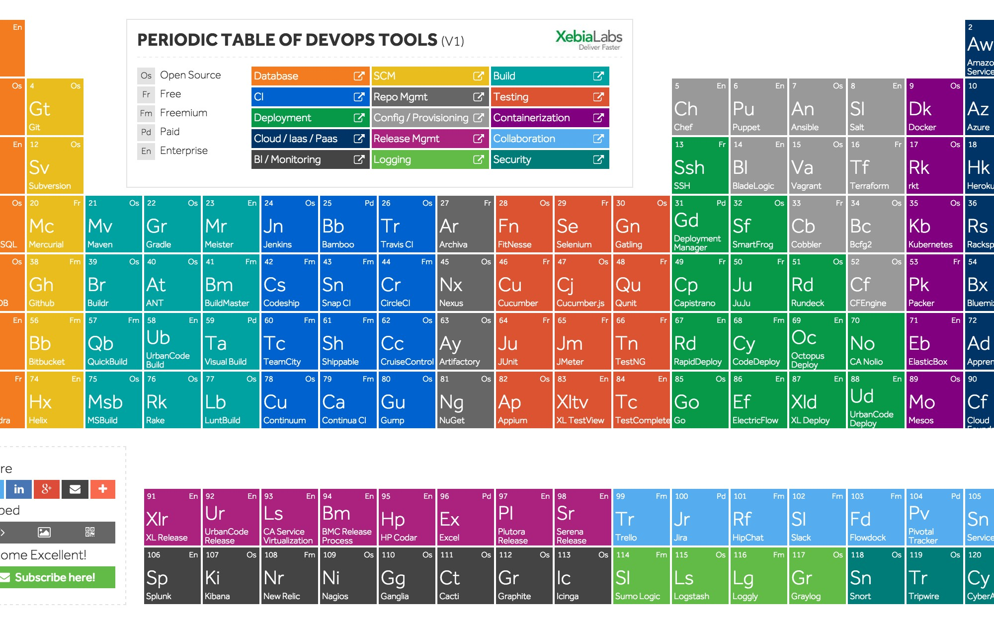 The periodic table of devops tools dzone devops urtaz Choice Image