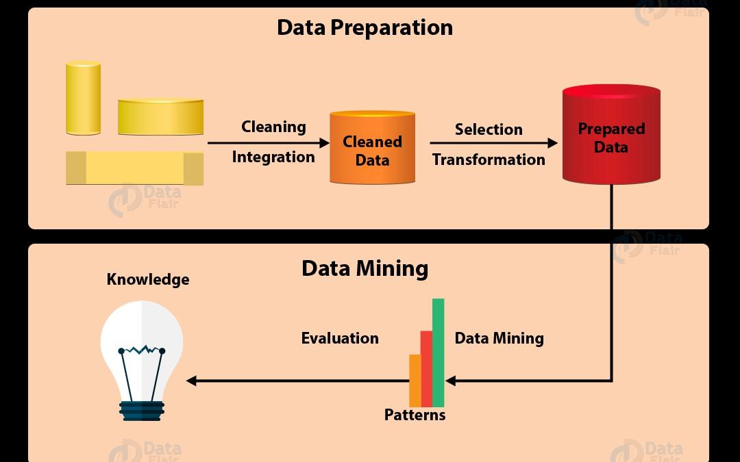Data Mining Process: Cross-Industry Standard Process for