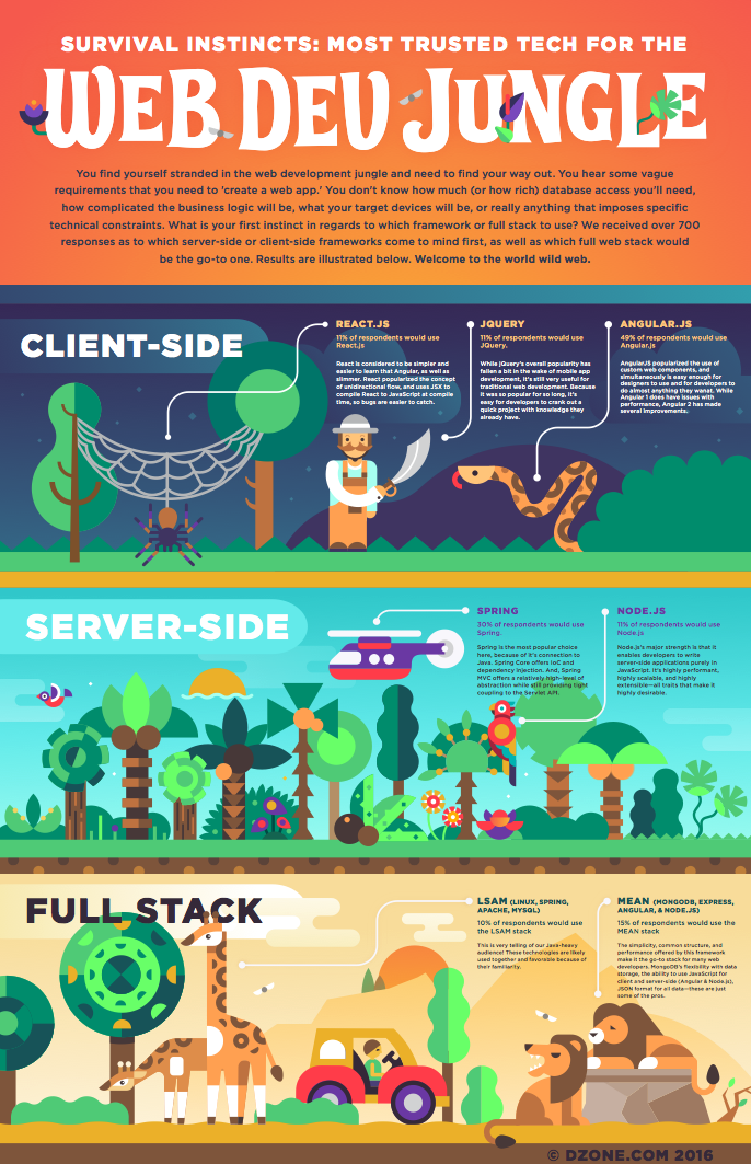Web Dev Jungle