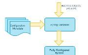 Spring IoC Container With XML