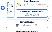 Kubernetes, Alluxio, and the Disaggregated Analytics Stack