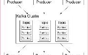 JMeter + Pepper-Box Plugin for Kafka Performance Testing to Choose or Not...