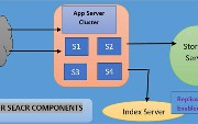 How To Implement and Design Twitter Search Backend Systems using Java...