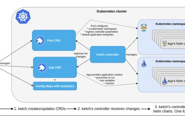 Use Ketch to Deploy Apps on Kubernetes Without YAML