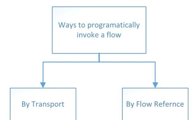 MuleSoft Programmatically Invoking Flows